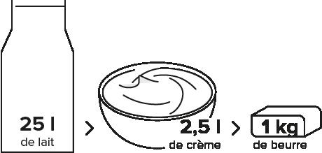 infographie la crèmerie