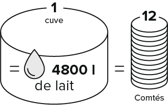 infographie 4800L de lait = 12 Comtés